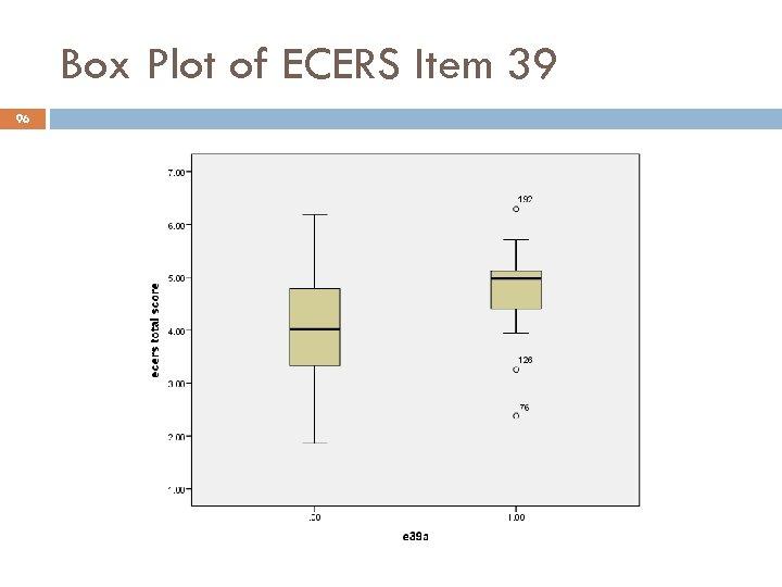 Box Plot of ECERS Item 39 96
