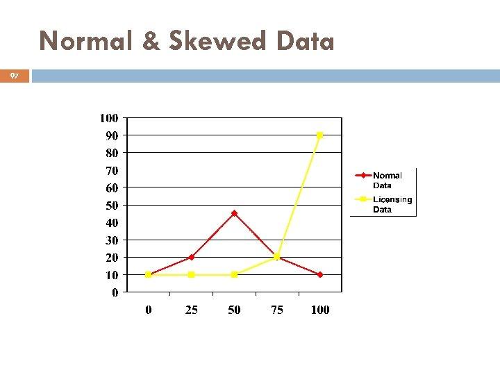 Normal & Skewed Data 97