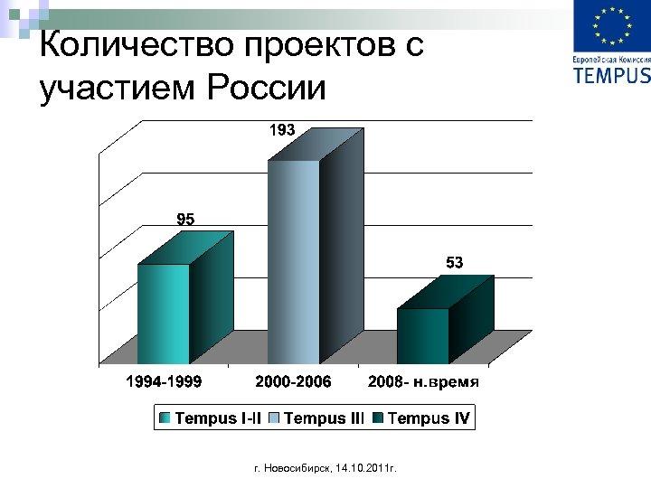 Количество проектов с участием России г. Новосибирск, 14. 10. 2011 г.
