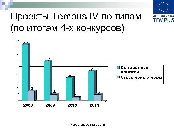 Проекты Tempus IV по типам (по итогам 4 -х конкурсов) г. Новосибирск, 14. 10.