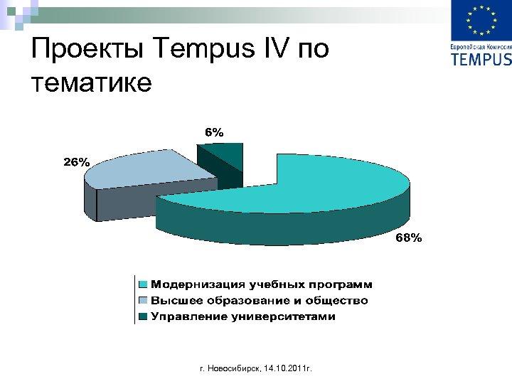 Проекты Tempus IV по тематике г. Новосибирск, 14. 10. 2011 г.