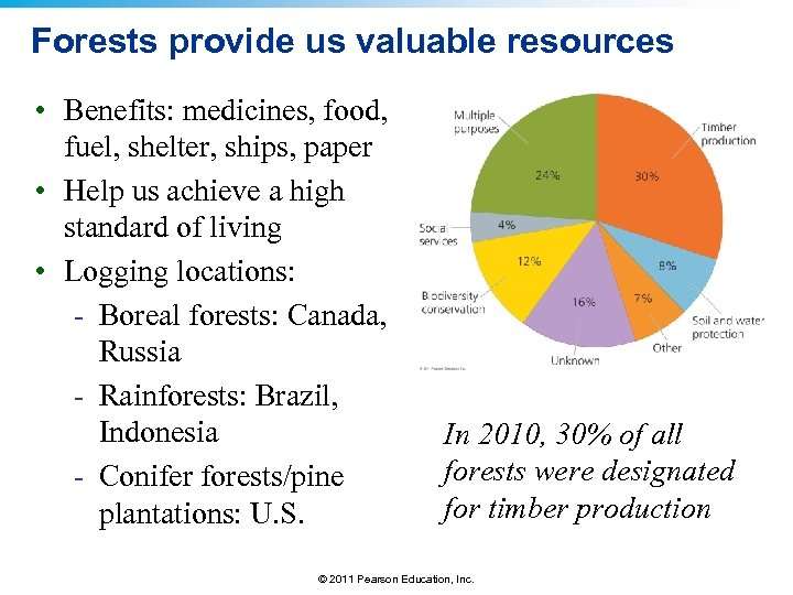 Forests provide us valuable resources • Benefits: medicines, food, fuel, shelter, ships, paper •