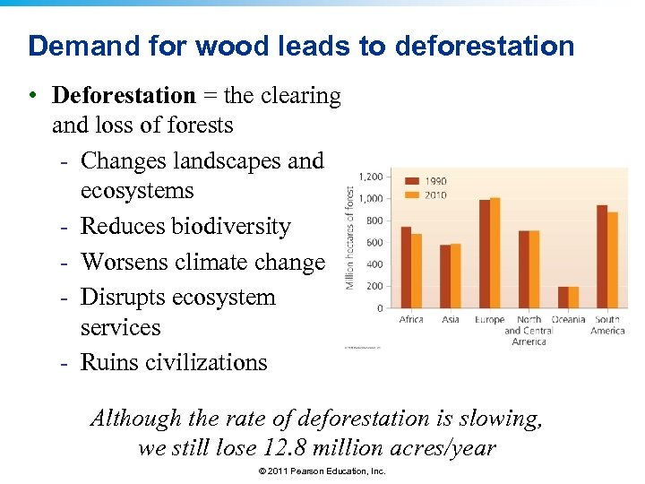 Demand for wood leads to deforestation • Deforestation = the clearing and loss of