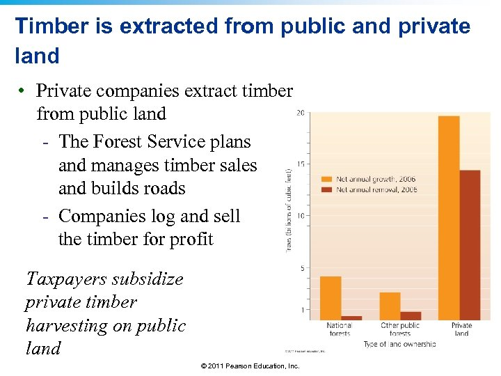 Timber is extracted from public and private land • Private companies extract timber from