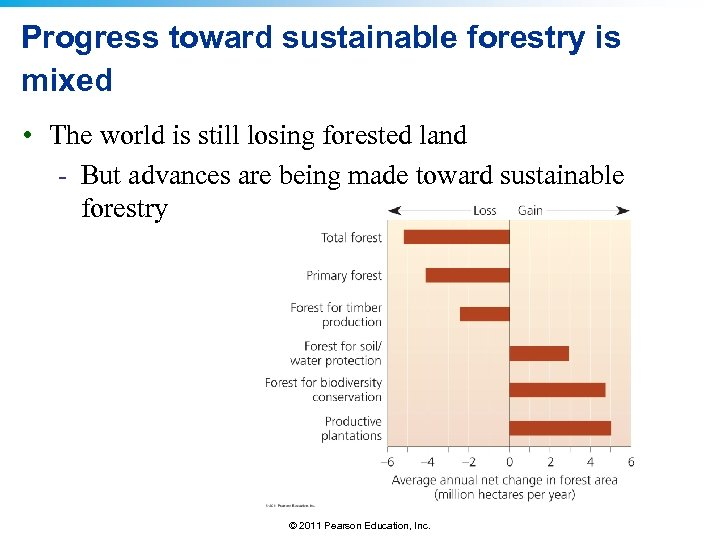 Progress toward sustainable forestry is mixed • The world is still losing forested land