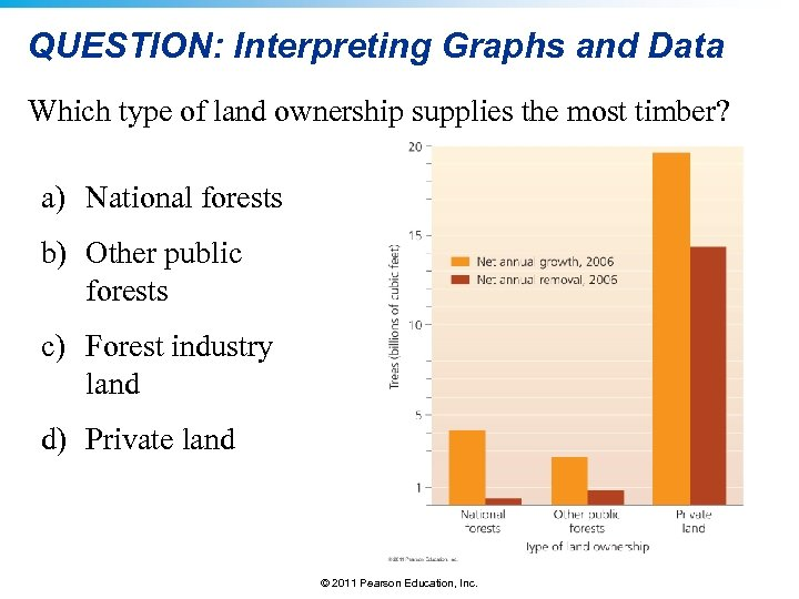 QUESTION: Interpreting Graphs and Data Which type of land ownership supplies the most timber?