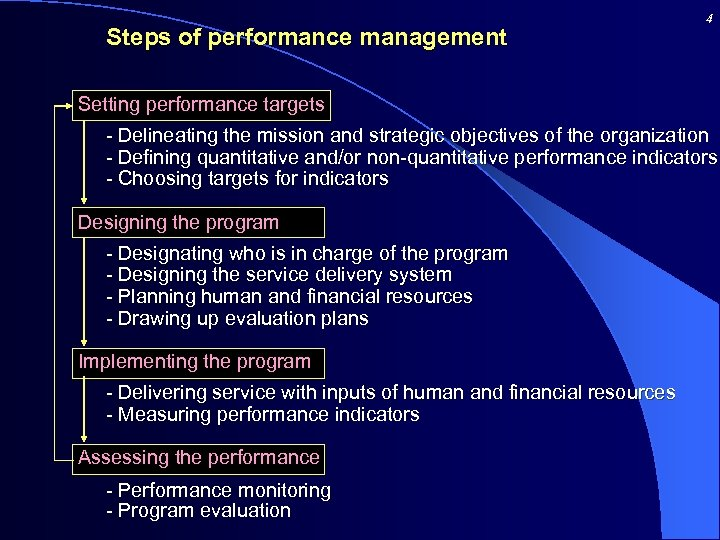 Steps of performance management 4 Setting performance targets - Delineating the mission and strategic