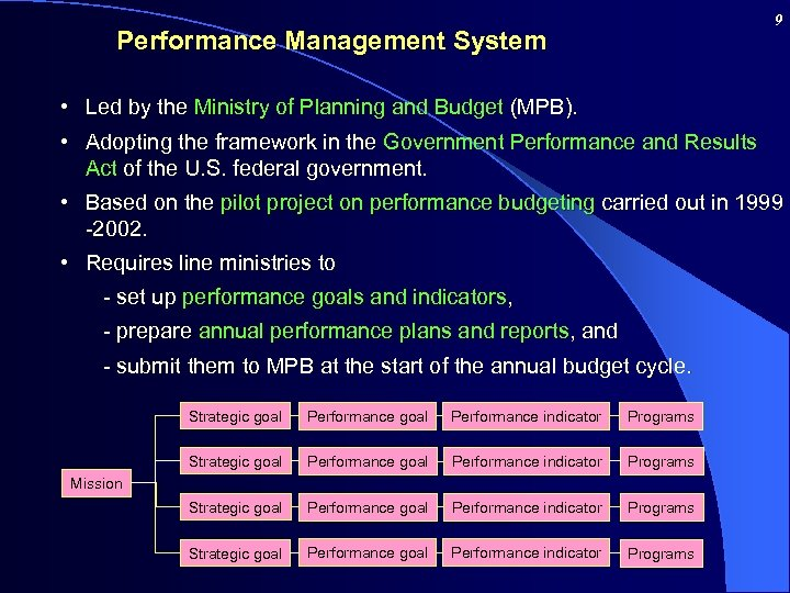 9 Performance Management System • Led by the Ministry of Planning and Budget (MPB).