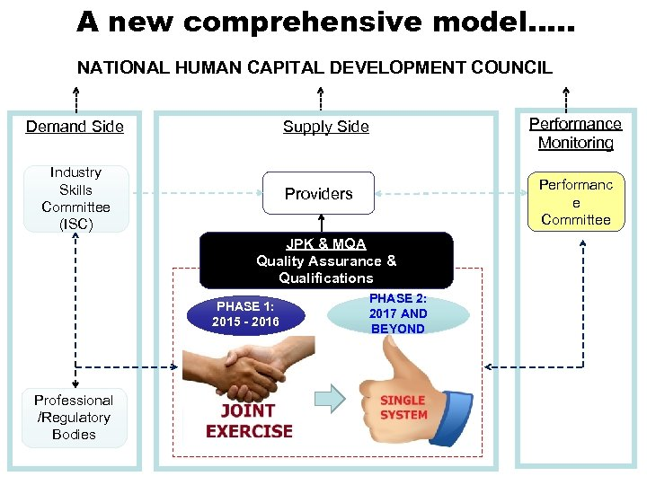 A new comprehensive model…. . NATIONAL HUMAN CAPITAL DEVELOPMENT COUNCIL Demand Side Supply Side