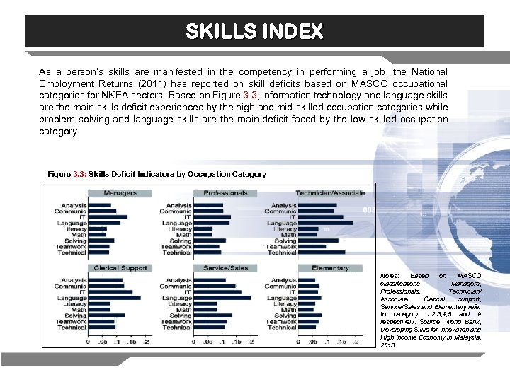 SKILLS INDEX As a person's skills are manifested in the competency in performing a