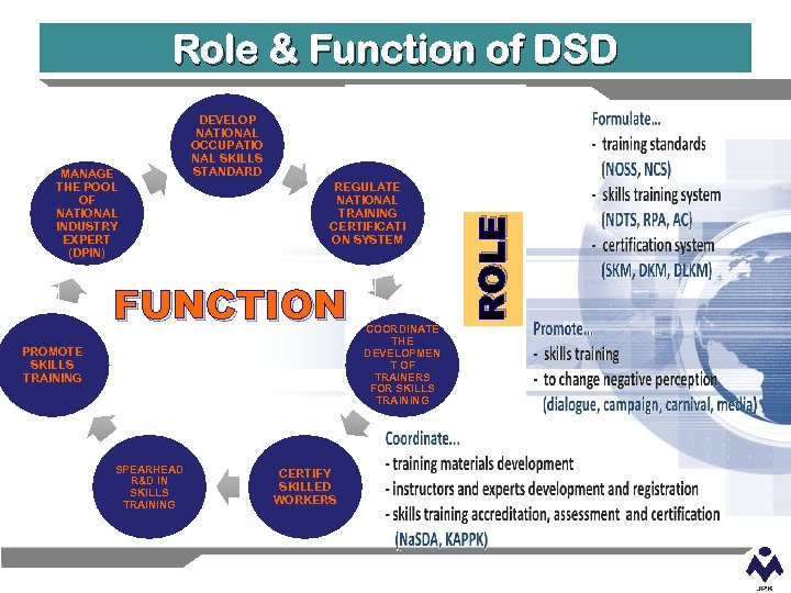 Role & Function of DSD REGULATE NATIONAL TRAINING CERTIFICATI ON SYSTEM FUNCTION PROMOTE SKILLS