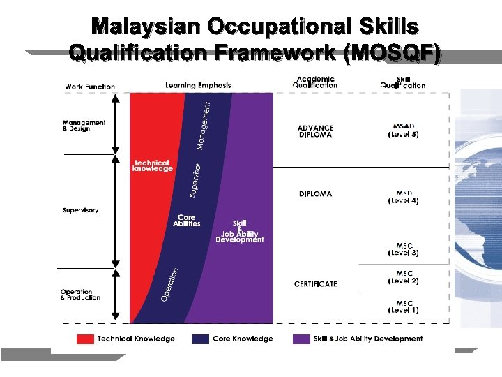 Malaysian Occupational Skills Qualification Framework (MOSQF)