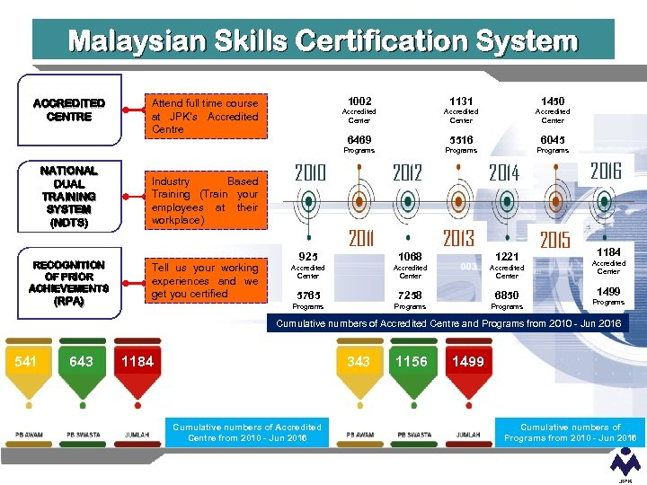 Malaysian Skills Certification System ACCREDITED CENTRE 1002 1131 1450 Accredited Center Attend full time