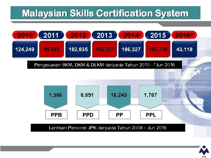 Malaysian Skills Certification System 2010 2011 2012 2013 2014 2015 2016* 124, 249 90,