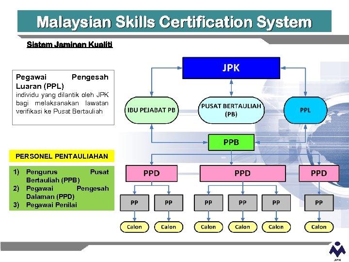 Malaysian Skills Certification System Pegawai Luaran (PPL) Pengesah individu yang dilantik oleh JPK bagi