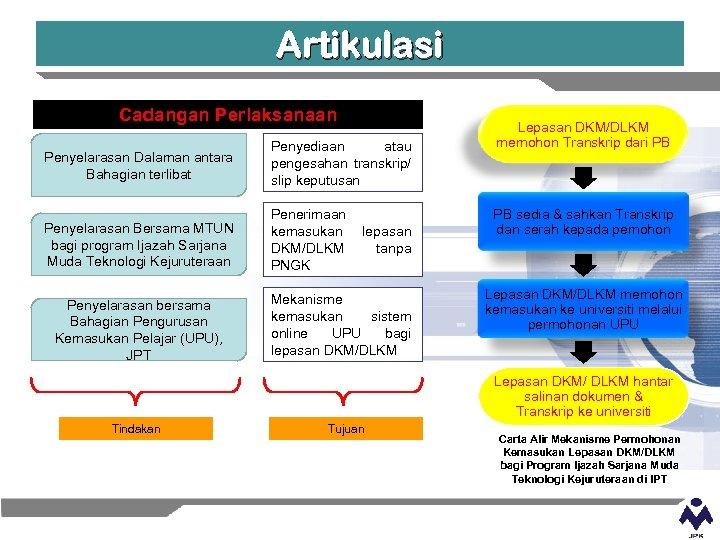 Artikulasi Cadangan Perlaksanaan Lepasan DKM/DLKM memohon Transkrip dari PB Penyelarasan Dalaman antara Bahagian terlibat