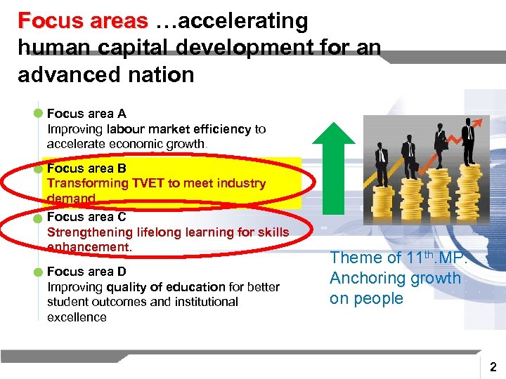 Focus areas …accelerating human capital development for an advanced nation Focus area A Improving