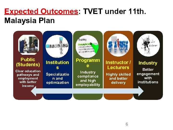 Expected Outcomes: TVET under 11 th. Malaysia Plan Public (Students) Clear education pathways and