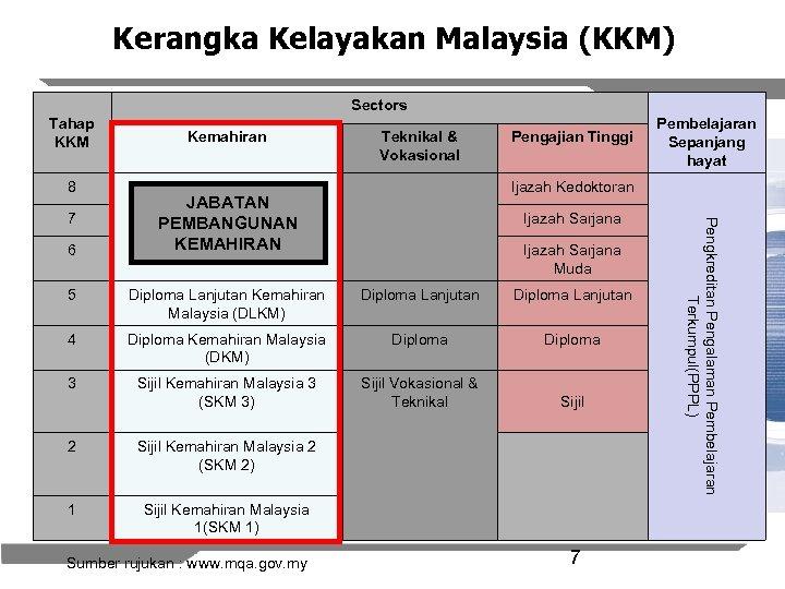 Kerangka Kelayakan Malaysia (KKM) Sectors Tahap KKM 8 6 Teknikal & Vokasional Pengajian Tinggi