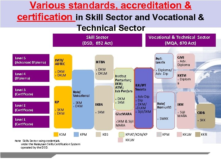 Various standards, accreditation & certification in Skill Sector and Vocational & Technical Sector Skill