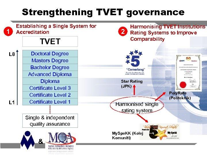 Strengthening TVET governance 1 Establishing a Single System for Accreditation TVET L 8 L