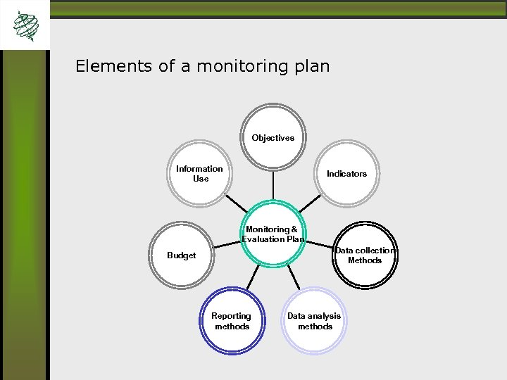 Elements of a monitoring plan Objectives Information Use Indicators Monitoring & Evaluation Plan Data