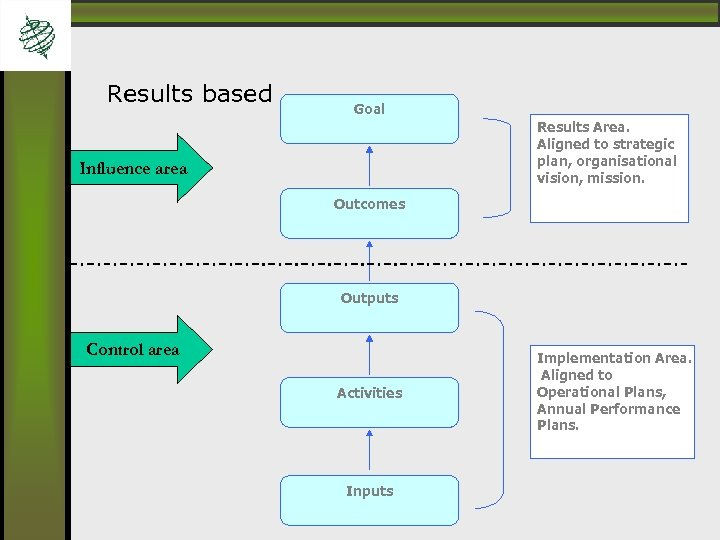 Results based Goal Results Area. Aligned to strategic plan, organisational vision, mission. Influence area