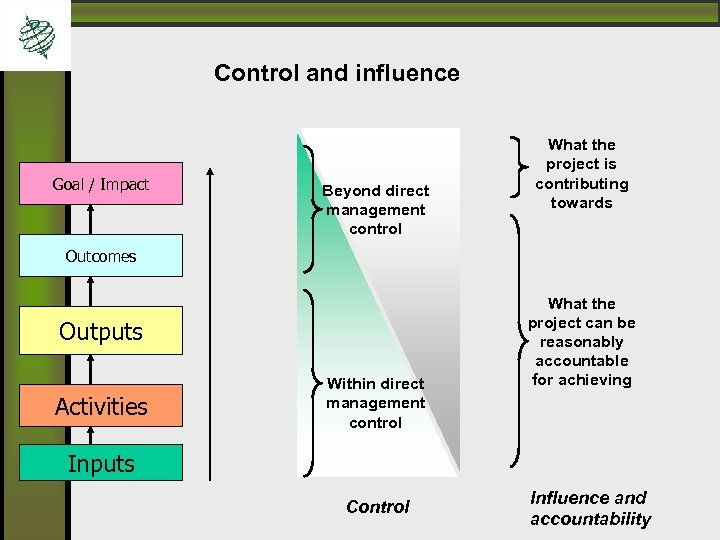 Control and influence Goal / Impact Beyond direct management control What the project is
