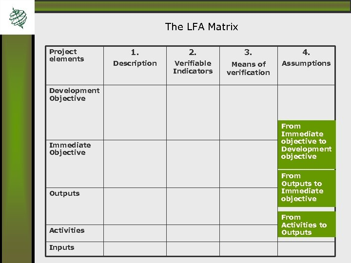 The LFA Matrix Project elements 1. 2. 3. 4. Description Verifiable Indicators Means of