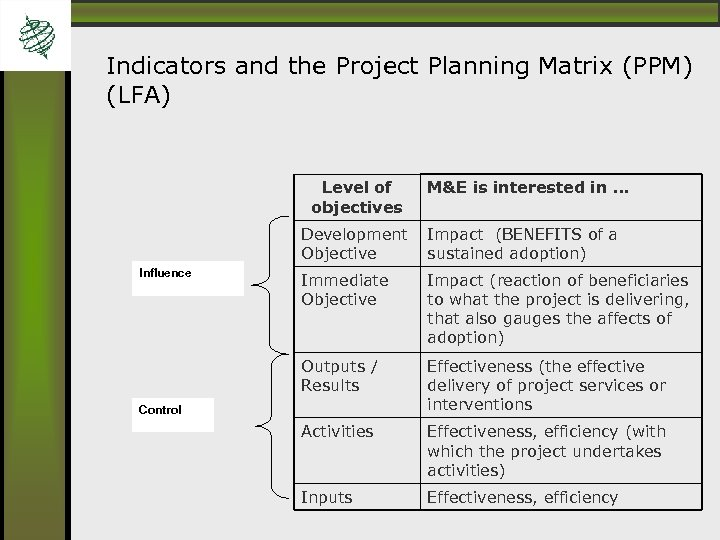 Indicators and the Project Planning Matrix (PPM) (LFA) Level of objectives M&E is interested