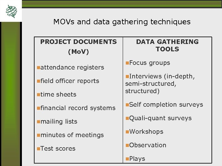 MOVs and data gathering techniques PROJECT DOCUMENTS (Mo. V) attendance registers field officer reports