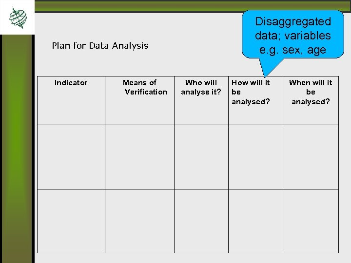 Disaggregated data; variables e. g. sex, age Plan for Data Analysis Indicator Means of