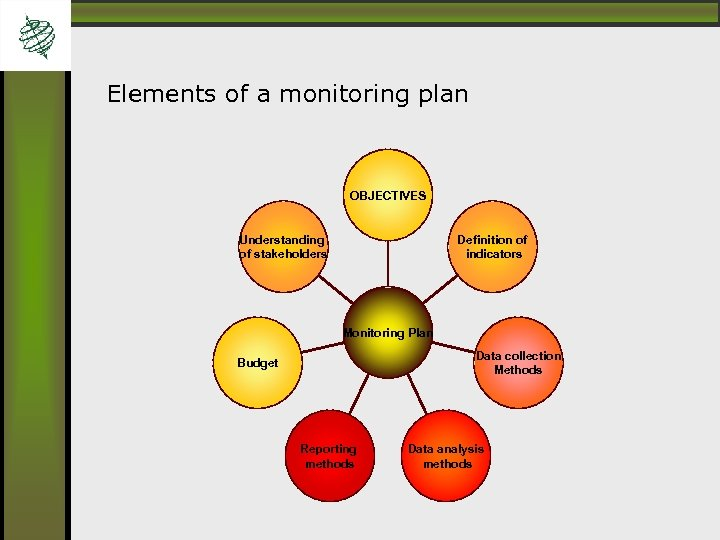 Elements of a monitoring plan OBJECTIVES Understanding of stakeholders Definition of indicators Monitoring Plan