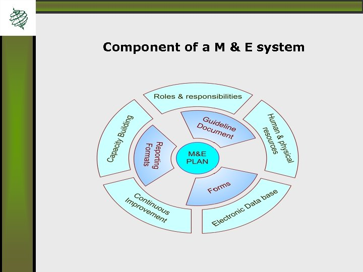 Component of a M & E system