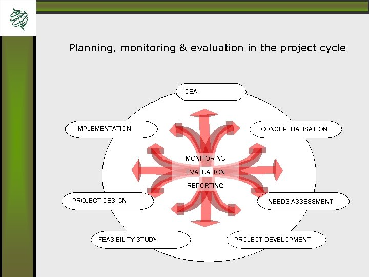 Planning, monitoring & evaluation in the project cycle IDEA IMPLEMENTATION CONCEPTUALISATION MONITORING EVALUATION REPORTING