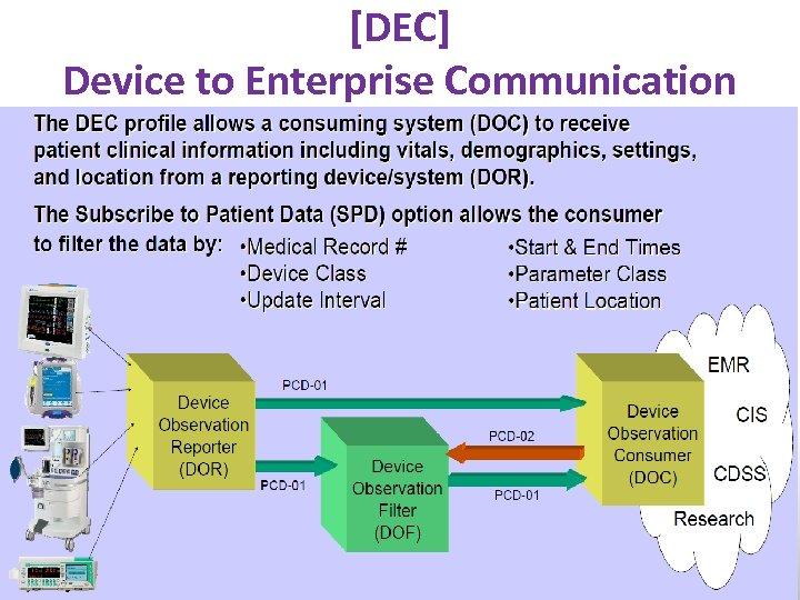 [DEC] Device to Enterprise Communication www. ihe. net