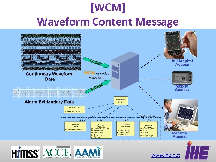[WCM] Waveform Content Message www. ihe. net