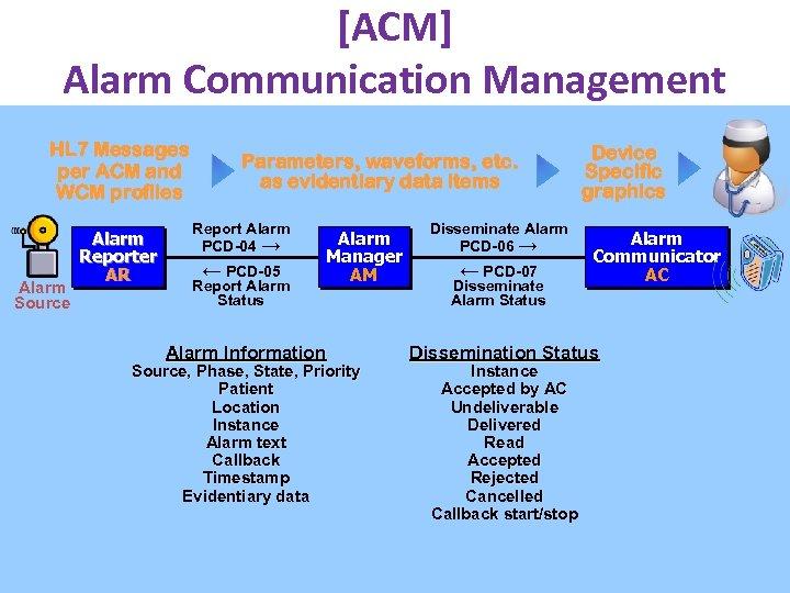 [ACM] Alarm Communication Management HL 7 Messages per ACM and WCM profiles Alarm Source
