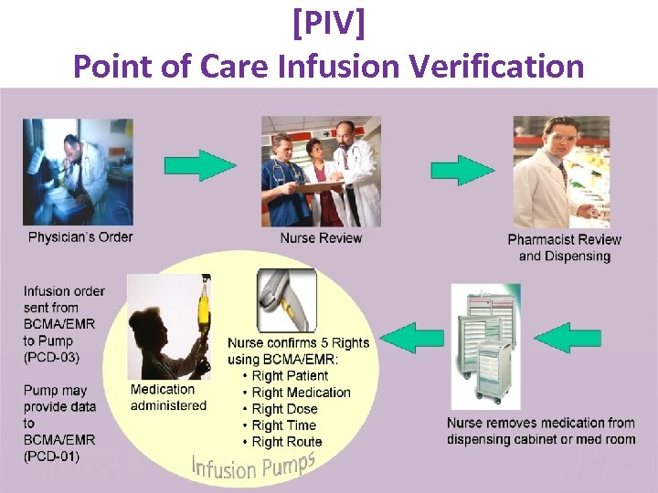 [PIV] Point of Care Infusion Verification www. ihe. net