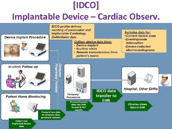 [IDCO] Implantable Device – Cardiac Observ. www. ihe. net