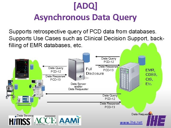 [ADQ] Asynchronous Data Query Supports retrospective query of PCD data from databases. Supports Use