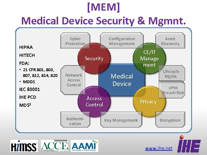 [MEM] Medical Device Security & Mgmnt. HIPAA Cyber Protection HITECH IEC 80001 Access Control