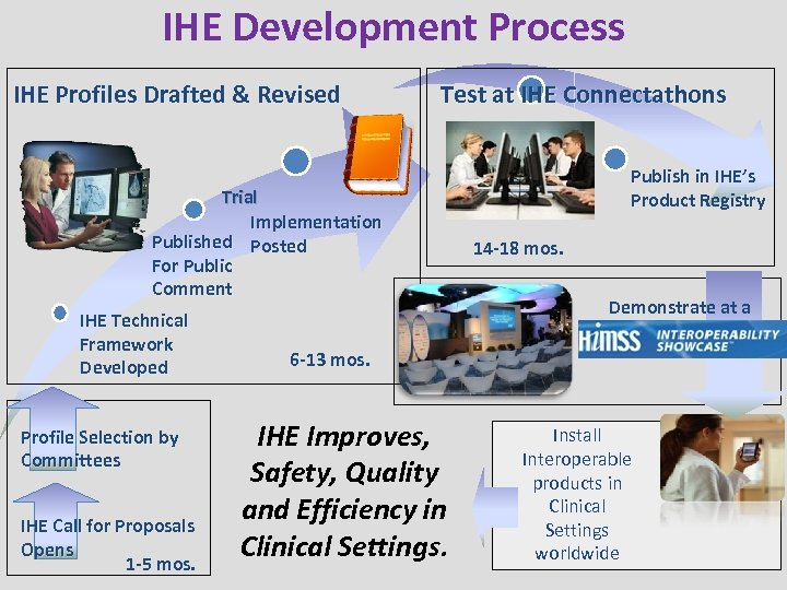 IHE Development Process IHE Profiles Drafted & Revised Test at IHE Connectathons Trial Implementation