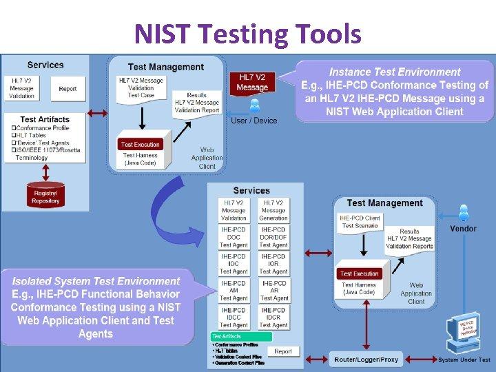 NIST Testing Tools www. ihe. net