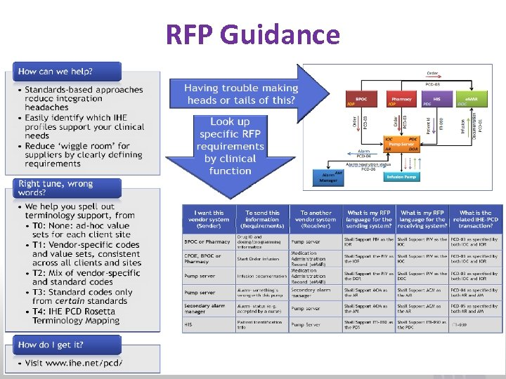 RFP Guidance www. ihe. net