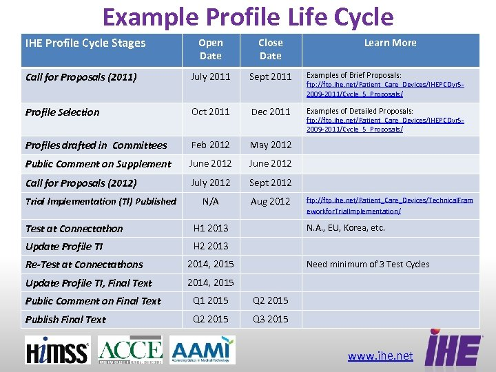 Example Profile Life Cycle IHE Profile Cycle Stages Open Date Close Date Call for