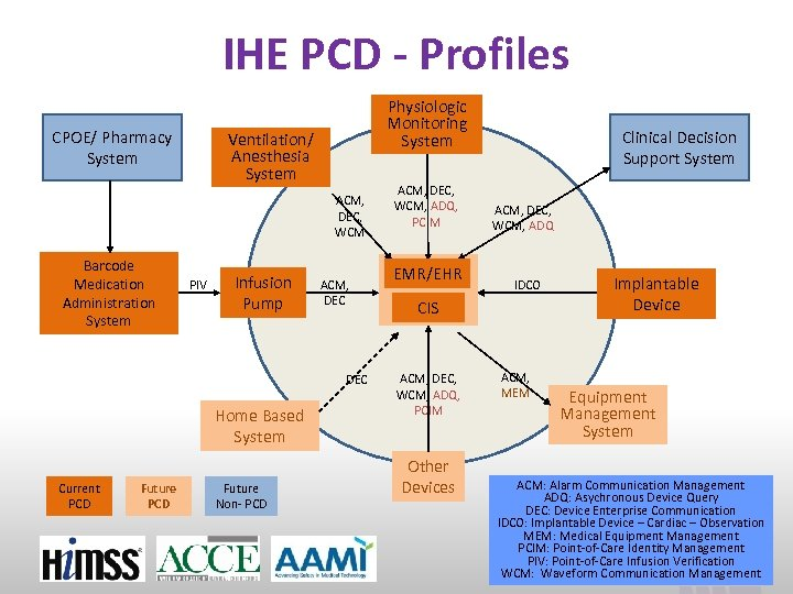 IHE PCD - Profiles CPOE/ Pharmacy System Physiologic Monitoring System Ventilation/ Anesthesia System ACM,