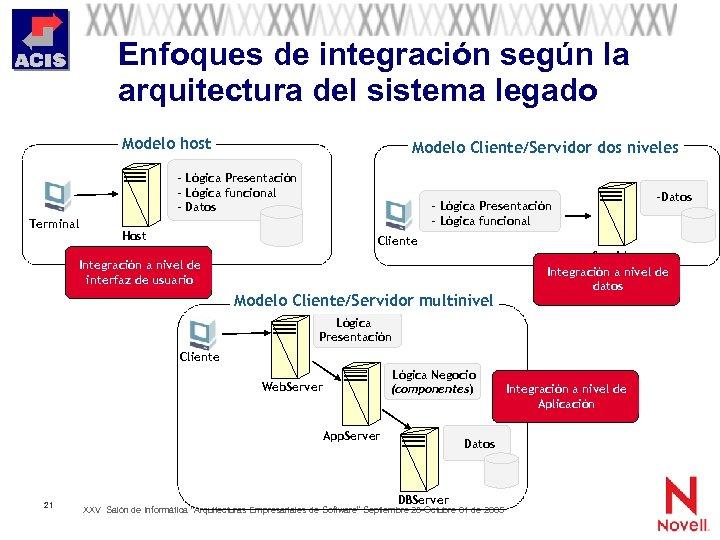 Enfoques de integración según la arquitectura del sistema legado Modelo host Modelo Cliente/Servidor dos