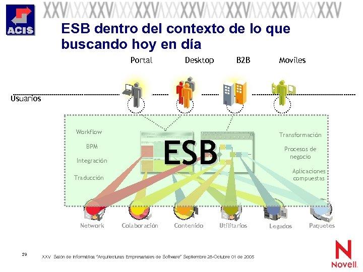 ESB dentro del contexto de lo que buscando hoy en día Portal Desktop B