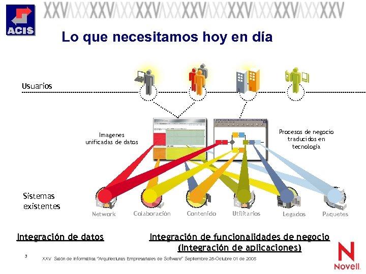 Lo que necesitamos hoy en día Usuarios Procesos de negocio traducidos en tecnología Imagenes